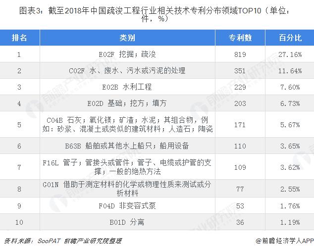 图表3:截至2018年中国疏浚工程行业相关技术专利分布领域TOP10(单位:件,%)