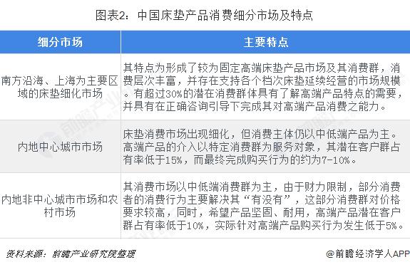 图表2:中国床垫产品消费细分市场及特点