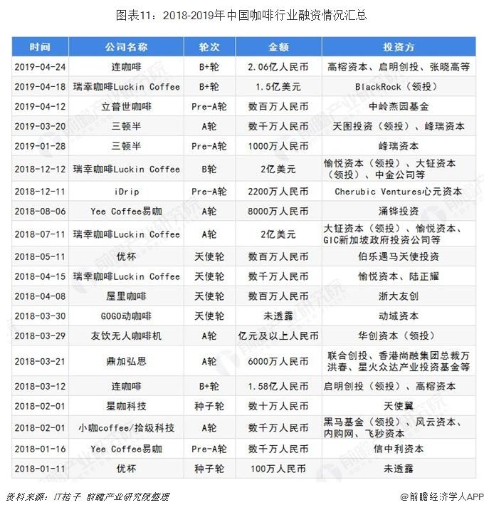图表11:2018-2019年中国咖啡行业融资情况汇总