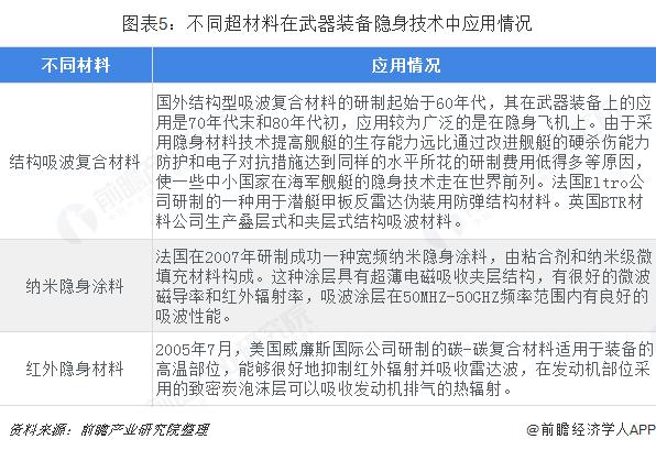 图表5:不同超材料在武器装备隐身技术中应用情况