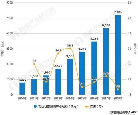 2010-2018年我国LED照明产业规模统计及增长情况预测
