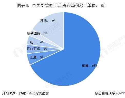 图表6:中国即饮咖啡品牌市场份额(单位:%)