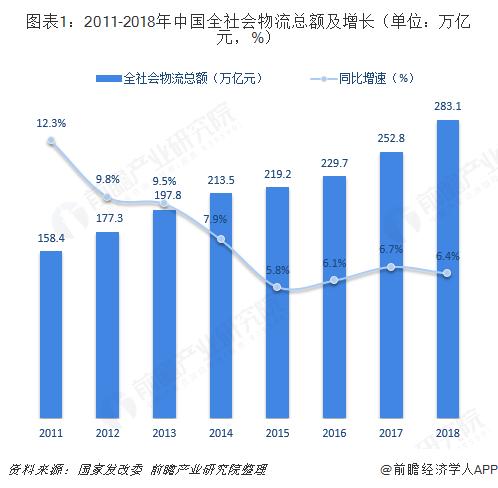 图表1:2011-2018年中国全社会物流总额及增长(单位:万亿元,%)
