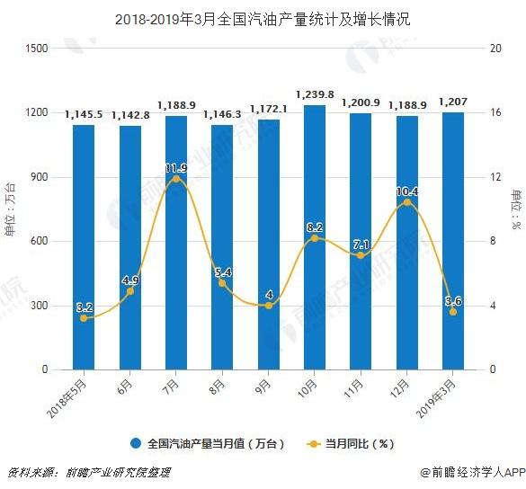 2018-2019年3月全国汽油产量统计及增长情况