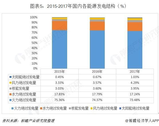 图表5:2015-2017年国内各能源发电结构(%)