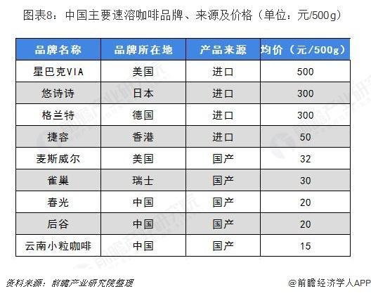 图表8:中国主要速溶咖啡品牌、来源及价格(单位:元/500g)