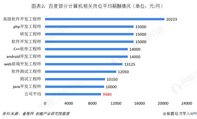 图表2:百度部分计算机相关岗位平均薪酬情况(单位:元/月)