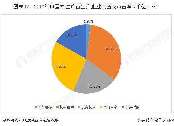 图表12:2018年中国水痘疫苗生产企业批签发市占率(单位:%)
