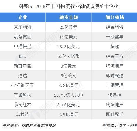 图表5:2018年中国物流行业融资规模前十企业