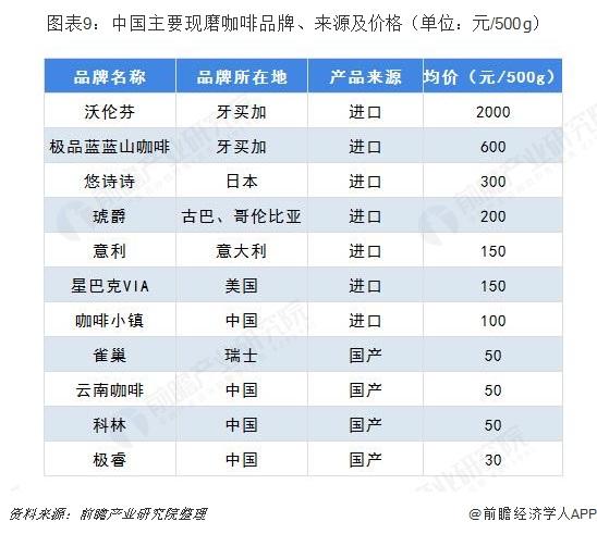 图表9:中国主要现磨咖啡品牌、来源及价格(单位:元/500g)
