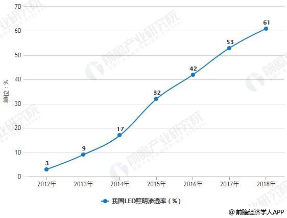 2012-2018年我国LED照明渗透率统计情况及预测