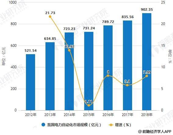 2012-2018年我国电力自动化市场规模统计及增长情况