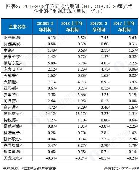 图表2:2017-2018年不同报告期间(H1、Q1-Q3)20家光伏企业的净利润表现(单位:亿元)