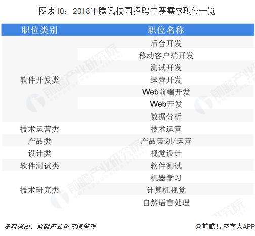 图表10:2018年腾讯校园招聘主要需求职位一览