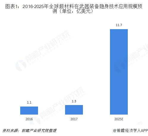 图表1:2016-2025年全球超材料在武器装备隐身技术应用规模预测(单位:亿美元)
