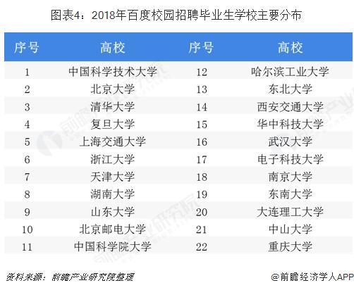 图表4:2018年百度校园招聘毕业生学校主要分布