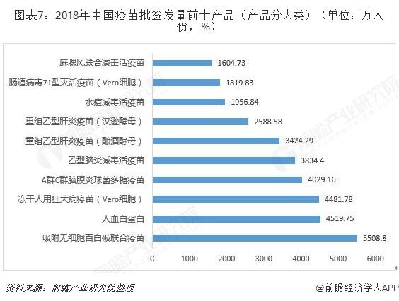 图表7:2018年中国疫苗批签发量前十产品(产品分大类)(单位:万人份,%)