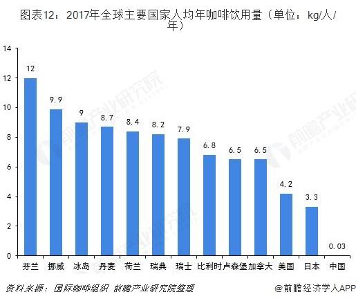 图表12:2017年全球主要国家人均年咖啡饮用量(单位:kg/人/年)
