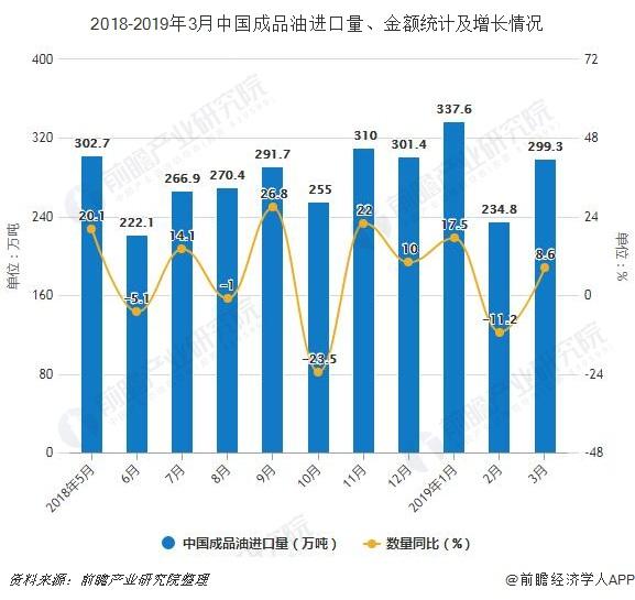 2018-2019年3月中国成品油进口量、金额统计及增长情况