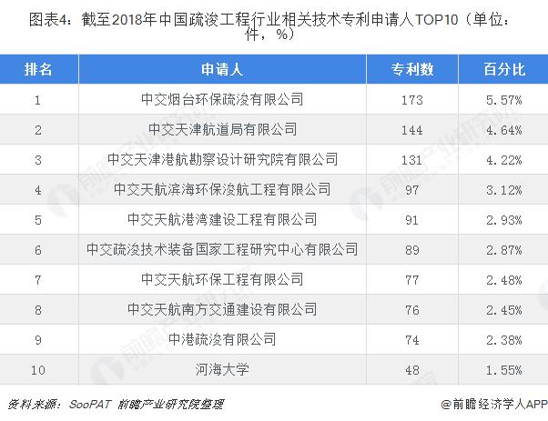 图表4:截至2018年中国疏浚工程行业相关技术专利申请人TOP10(单位:件,%)