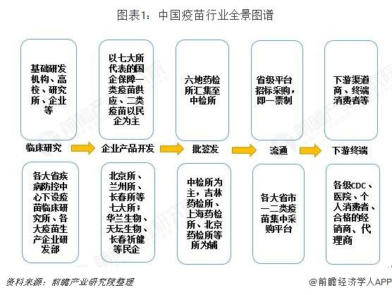 图表1:中国疫苗行业全景图谱