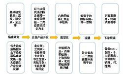 预见2019:《2019年中国疫苗产业全景图谱》(附产业布局、市场规模、竞争格局、发展趋势)