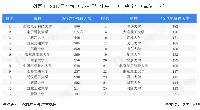 图表4:2017年华为校园招聘毕业生学校主要分布(单位:人)