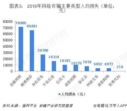 图表3: 2018年网络诈骗主要类型人均损失(单位:元)