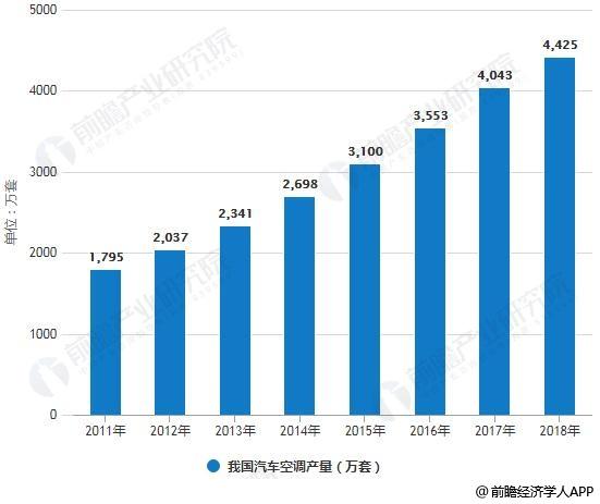 2011-2018年我国汽车空调产量统计情况及预测