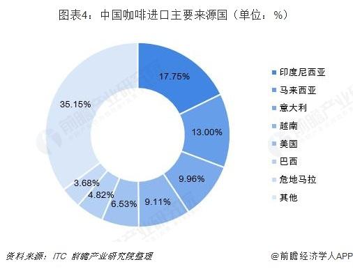 图表4:中国咖啡进口主要来源国(单位:%)
