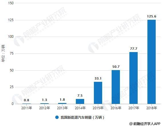 2011-2018年我国新能源汽车产销量统计情况