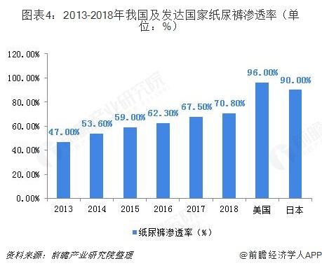 图表4:2013-2018年我国及发达国家纸尿裤渗透率(单位:%)