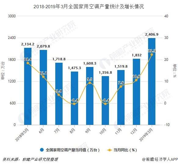 2018-2019年3月全国家用空调产量统计及增长情况