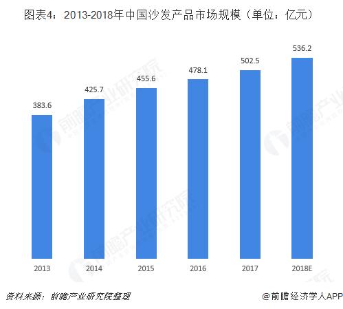 图表4:2013-2018年中国沙发产品市场规模(单位:亿元)