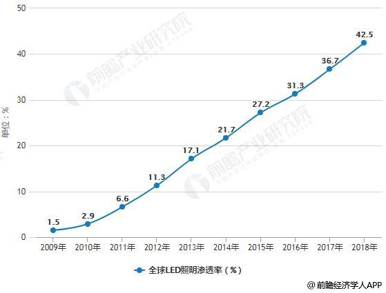 2009-2018年全球LED照明渗透率统计情况及预测
