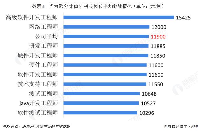 图表3:华为部分计算机相关岗位平均薪酬情况(单位:元/月)