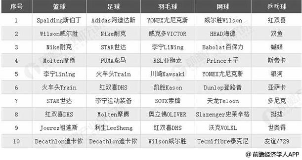 中国主要球类产品市场品牌TOP10统计情况