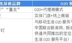2018年中国互联网+纸尿裤行业市场概况和发展前景分析,微商渠道冲击不可小觑【组图】