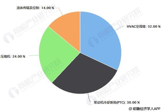 汽车空调行业产值分布占比统计情况