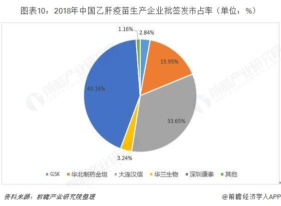 图表10:2018年中国乙肝疫苗生产企业批签发市占率(单位:%)