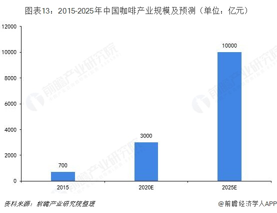 图表13:2015-2025年中国咖啡产业规模及预测(单位:亿元)