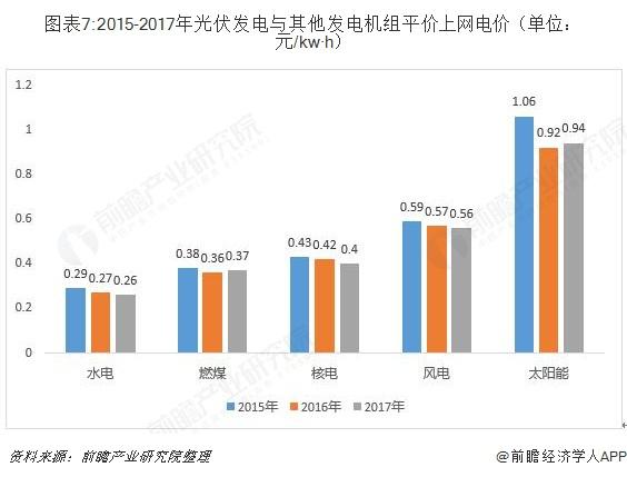 图表7:2015-2017年光伏发电与其他发电机组平价上网电价(单位:元/kw·h)