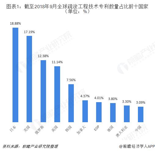 图表1:截至2018年9月全球疏浚工程技术专利数量占比前十国家(单位:%)