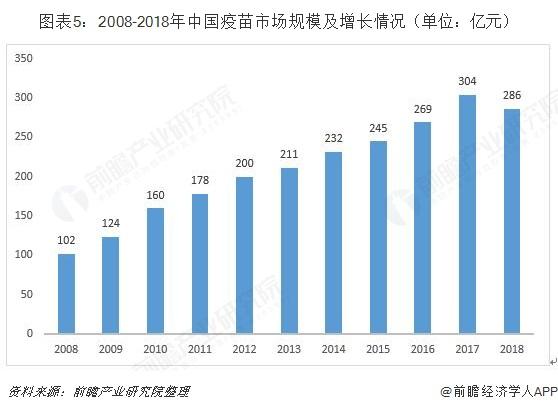 图表5:2008-2018年中国疫苗市场规模及增长情况(单位:亿元)