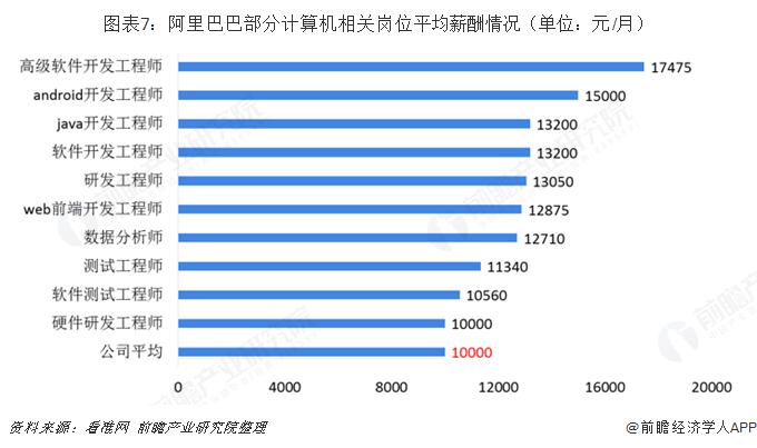 图表7:阿里巴巴部分计算机相关岗位平均薪酬情况(单位:元/月)