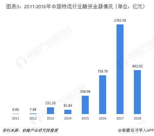 图表3:2011-2018年中国物流行业融资金额情况(单位:亿元)