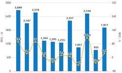 2019年前3月中国<em>空调</em>行业市场分析:产量接近5200万台,出口量超1800万台