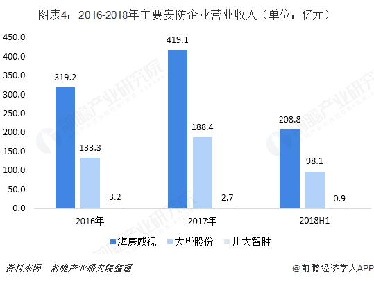 图表4:2016-2018年主要安防企业营业收入(单位:亿元)