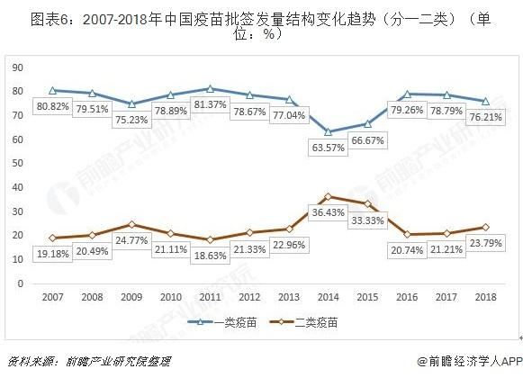 图表6:2007-2018年中国疫苗批签发量结构变化趋势(分一二类)(单位:%)
