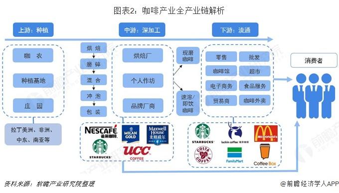 图表2:咖啡产业全产业链解析
